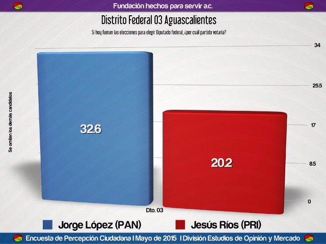 ¡El candidato a diputado por el Distrito III, el panista Jorge López arrasaría en las próximas elecciones!