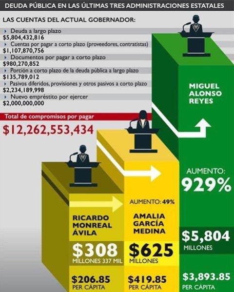 ¡Gracias al Gobierno de Miguel Alonso Reyes los zacatecanos están más endeudados!