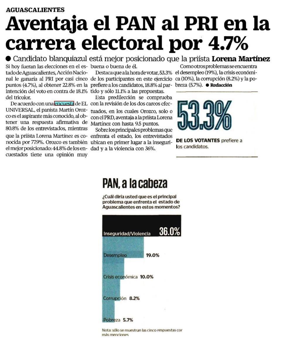 Encabeza PAN preferencias en Aguascalientes: encuesta de El Universal