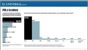 Encabeza PAN preferencias en Aguascalientes encuesta de El Universal_01