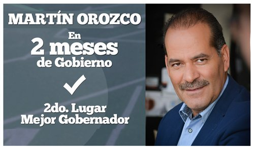 Martín Orozco: En 2 meses de gobierno Segundo Lugar Mejor Gobernador