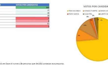 ¡Cuauhtémoc Escobedo conserva amplia ventaja en las encuestas en Pabellón de Arteaga!
