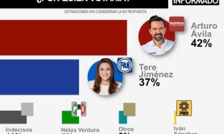 ¡Después del tercer debate cae Tere Jiménez y sube Arturo Ávila en encuestas!