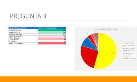 ¡Nueva encuesta ratifica a Cuauhtémoc Escobedo como puntero en todas las variables en Pabellón de Arteaga!