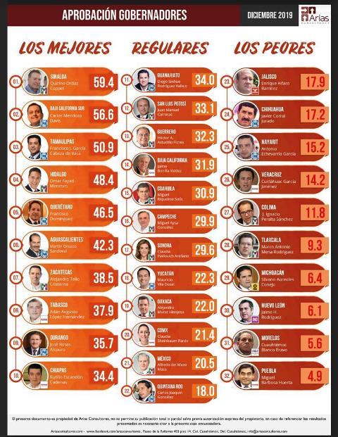 ¡Nuevamente Gobierno de Martín Orozco entre los mejor evaluados a nivel nacional!