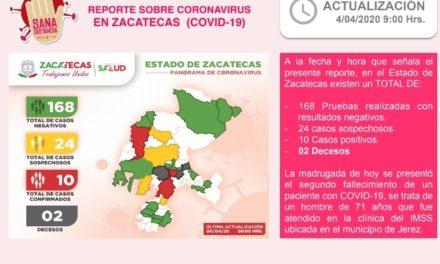 ¡Se consuma la segunda muerte por coronavirus en Zacatecas!