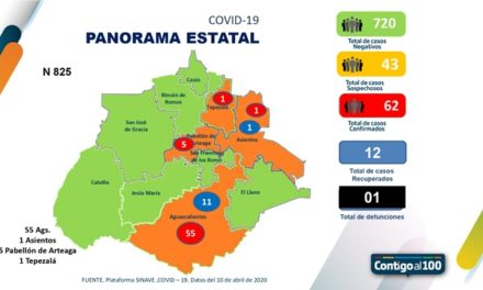 ¡Sin incrementos el número de casos positivos por coronavirus en Aguascalientes!