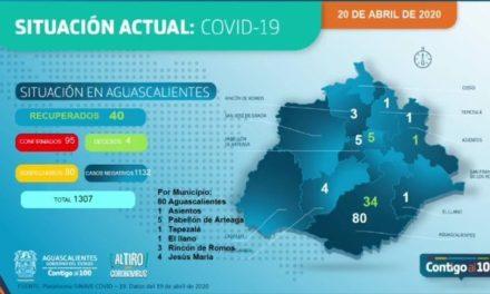 ¡9 casos más en un día de coronavirus más 2 defunciones!
