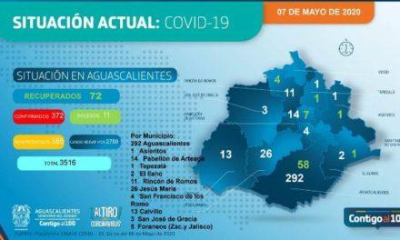 ¡372 casos confirmados, 74 recuperados y 11 muertes por coronavirus en Aguascalientes!