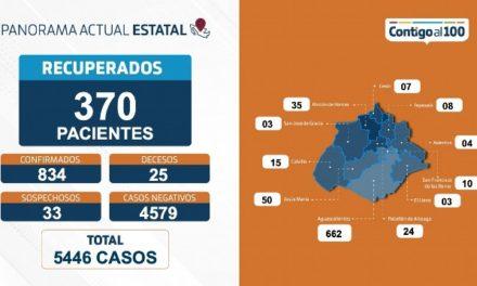 ¡Superan COVID-19 un total de 370 personas en Aguascalientes!