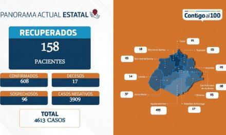¡Sector Salud de Aguascalientes se mantiene conteniendo la pandemia del Coronavirus!