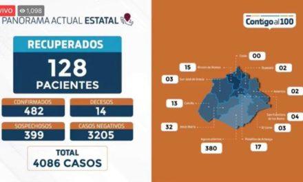 ¡35 nuevos casos confirmados de Coronavirus, el número más alto desde que iniciaron los contagios en Aguascalientes: ISSEA!