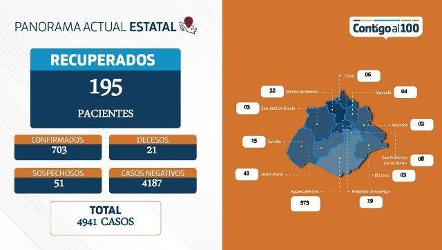 ¡703 contagios y 21 fallecidos por coronavirus reporta Aguascalientes: ISSEA!
