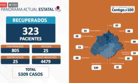 ¡2 decesos más por coronavirus y 27 casos confirmados en un día en Aguascalientes: ISSEA!