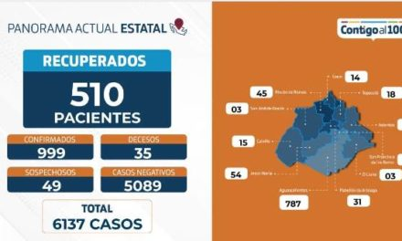 ¡Se acumulan 35 muertes por coronavirus en Aguascalientes!