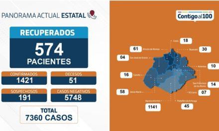 ¡60 nuevos casos por Coronavirus en Aguascalientes se confirmaron en las últimas 24 horas!