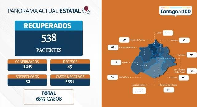 ¡52 nuevos casos de coronavirus, 57 personas hospitalizadas y 4 fallecimientos, entre ellos una niña de tan sólo 8 años: ISSEA!