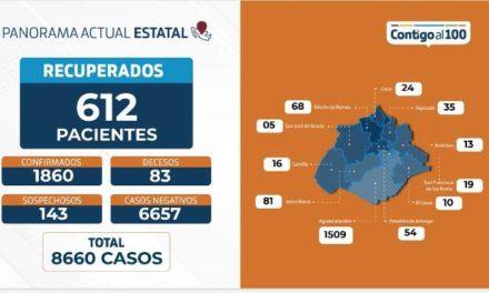¡65 nuevos contagios y 3 fallecimientos en 24 horas a causa de coronavirus en Aguascalientes: ISSEA!