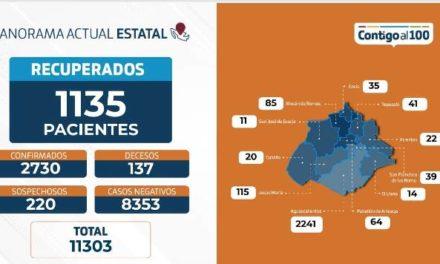 ¡70 nuevos casos y 9 fallecimientos por coronavirus se reportan en Aguascalientes!