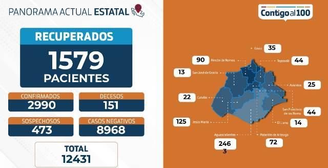 ¡2,990 casos acumulados y 151 muertos las cifras de coronavirus hoy en Aguascalientes!