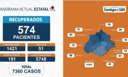 ¡Récord de contagios por coronavirus en Aguascalientes, 60 en 24 horas: ISSEA!