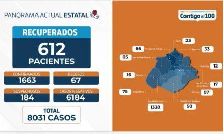 ¡Aún no se llega al pico más alto de contagios en Aguascalientes, hoy se reportan 67 nuevos casos y 5 fallecimientos: Miguel Ángel Piza Jiménez!