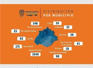 ¡Realiza Aguascalientes 1,113 pruebas de COVID-19 por cada 100 mil habitantes!
