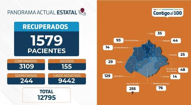 ¡3,109 casos acumulados, 155 fallecimientos y 92 personas hospitalizadas por coronavirus: ISSEA!