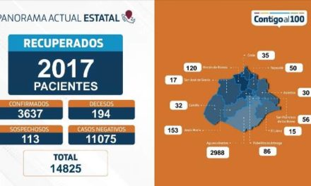 ¡Aumenta a 194 el número de fallecimientos por coronavirus: ISSEA!