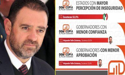 """¡El gobernador Alejandro Tello le está """"cumpliendo a Zacatecas"""" y ahora es la entidad más insegura del país!"""