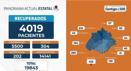 ¡Rompe récord de hospitalización por COVID en Aguascalientes: ISSEA!