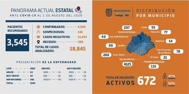 ¡72 nuevos casos positivos de COVID-19 en siete municipios del Estado!