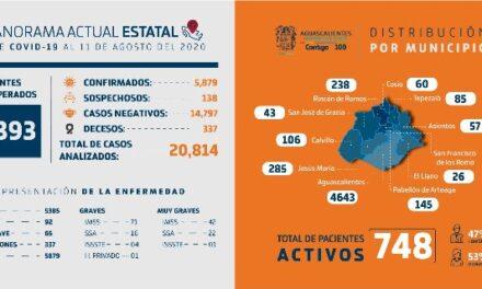 ¡Disponibilidad hospitalaria en Aguascalientes se mantiene superior al 50%!