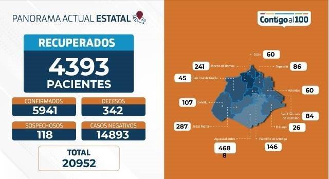 ¡Incrementa el número de hospitalizaciones por COVID-19, además se reportan 5 fallecimientos más: ISSEA!