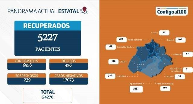 ¡10 fallecimientos más por coronavirus y más de 200 hospitalizados: ISSEA!