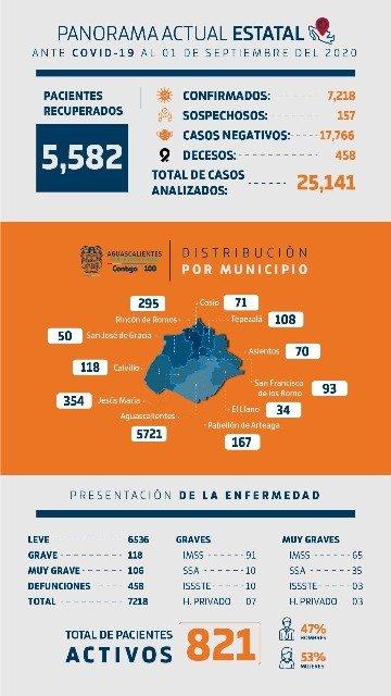 ¡Más de 25 mil pruebas PCR para detección de COVID-19 se han aplicado en Aguascalientes!