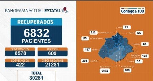 ¡Aguascalientes supera las 600 muertes por coronavirus: ISSEA!