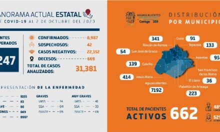 ¡El Llano, San José de Gracia y Cosío, los municipios con menor número de contagios por COVID-19!