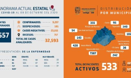 ¡En Aguascalientes, más de 23 mil pacientes han sido descartados a COVID-19!