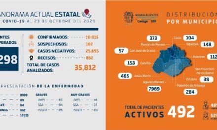 ¡Personas mayores de 60 años han sido las más afectadas por el coronavirus en Aguascalientes!