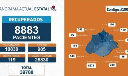 ¡10 fallecimientos, 201 personas hospitalizadas y 65 nuevos contagios: ISSEA!