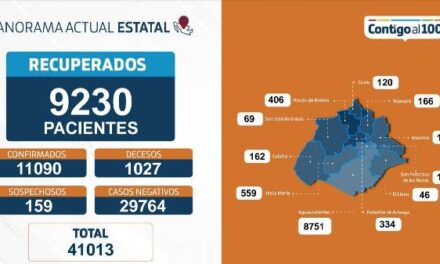 ¡13 fallecimientos, 66 nuevos contagios y 189 personas hospitalizadas por coronavirus!