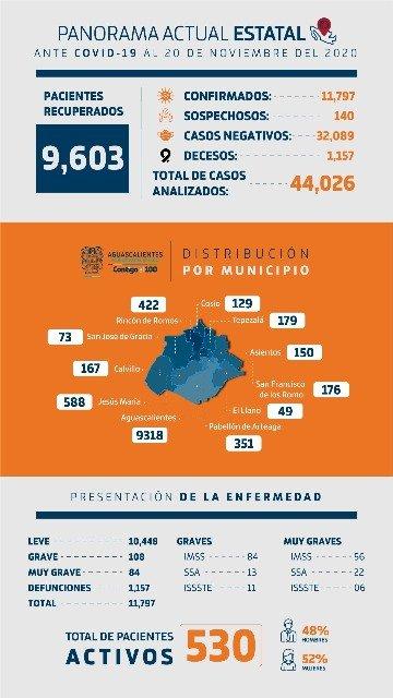 ¡Aguascalientes y Pabellón de Arteaga comparten nivel de riesgo máximo en el indicador estatal COVID!