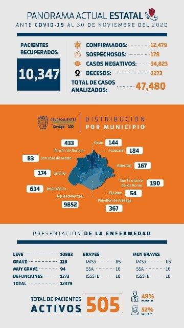 ¡Jóvenes de 20 a 24 años permanecen como el grupo con más contagios de COVID-19 en Aguascalientes!