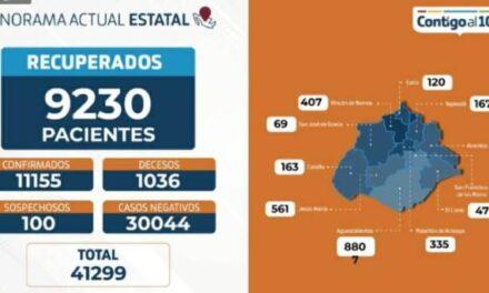 ¡65 nuevos contagios, 9 muertos y 203 hospitalizados por coronavirus!