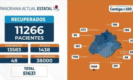 ¡75 nuevos contagios, 225 hospitalizados y 9 fallecimientos por coronavirus: ISSEA!