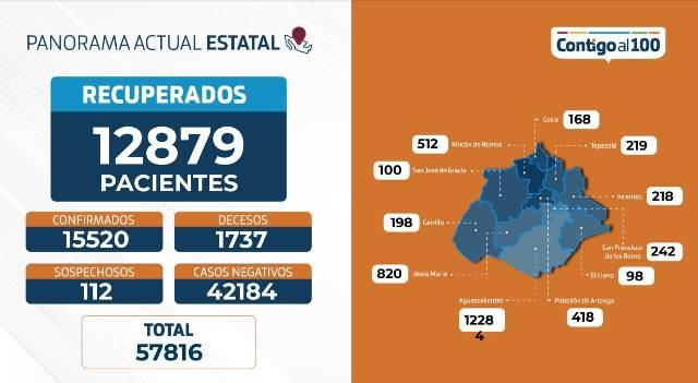 ¡75 nuevos contagios, 216 hospitalizados y 15 fallecimientos por coronavirus: ISSEA!