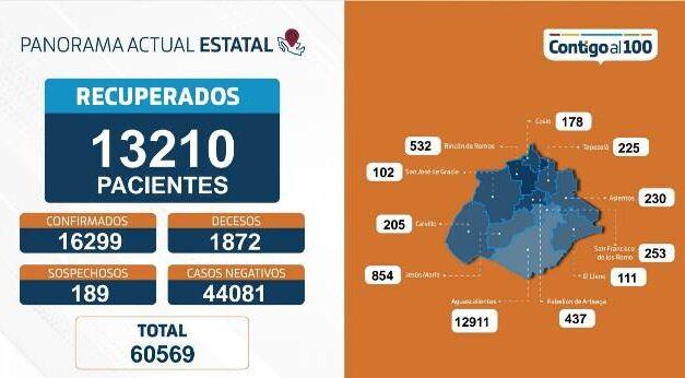 ¡80 nuevos contagios, 12 fallecimientos y 270 personas hospitalizadas por coronavirus!