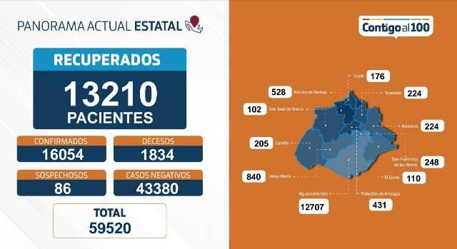 ¡80 nuevos contagios, 247 hospitalizados y 10 defunciones en 24 horas en Aguascalientes por coronavirus!