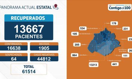 ¡83 nuevos contagios, 10 defunciones y 271 personas hospitalizadas por coronavirus en Aguascalientes!